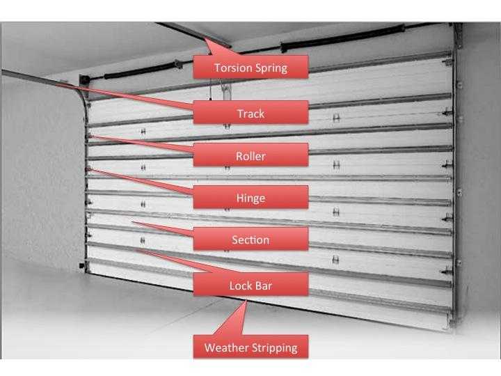 Anatomy Of Your Garage Door
